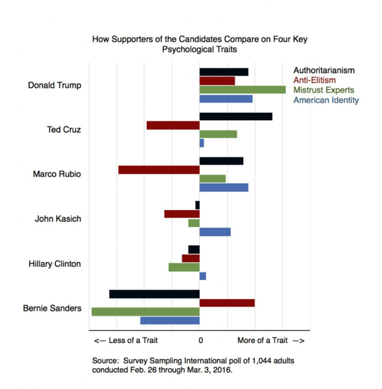 Psych traits of supporters of candidates 2016